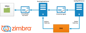 Best Practices on Email Protection: SPF, DKIM and DMARC  Zimbra :: Tech Center
