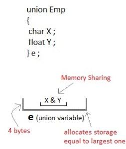 C Program to understand concept of Union