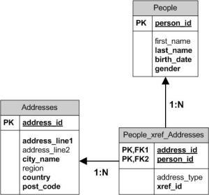 CCNCCCNC Module 5The database applicationDatabase