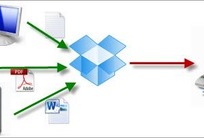 How To Print Files Using Dropbox