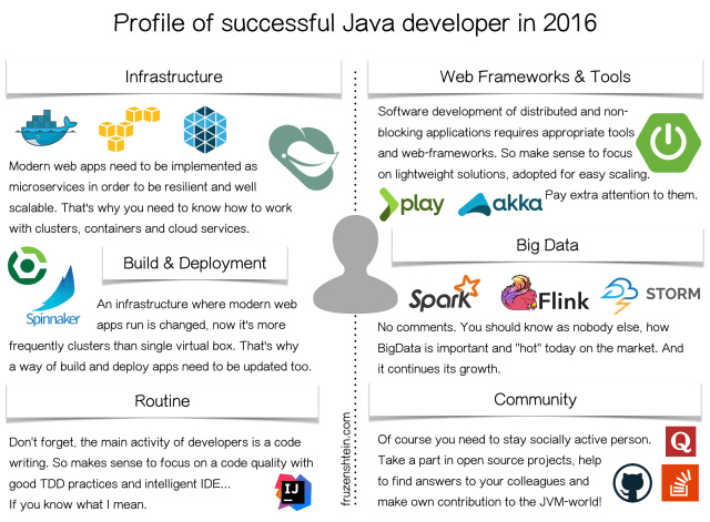 """In Demand"" Java Developer"