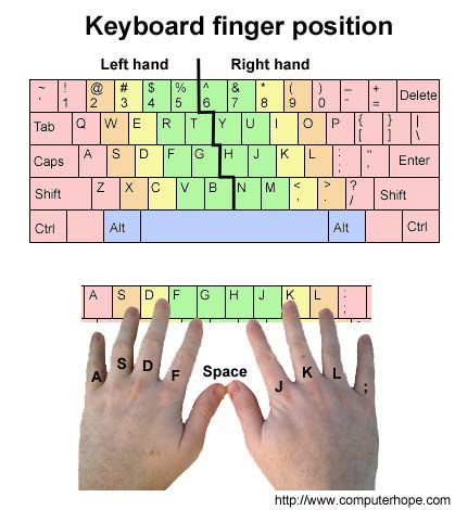 Use Fingers On The Keyboard