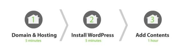 website-in-3-steps