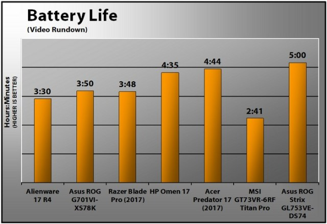 alienware-17-r4-2017-battery-life
