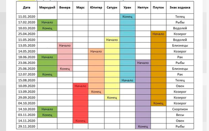 Таблица ретроградных планет в 2020 Гороскоп на 2020 год для всех знаков зодиака