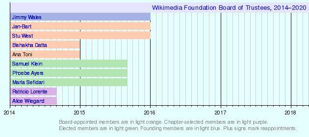 WikiBoard