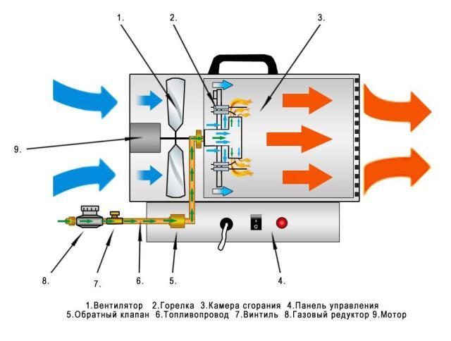 Cum să faci un pistol termic diesel cu mâinile tale?