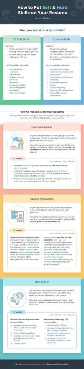 Skills For A Resume Skills For Resume Infographic skills for a resume|wikiresume.com