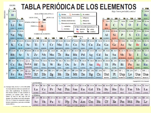La tabla peridica de los elementos qumica wikisabio tabla peridica de los elementos urtaz Choice Image