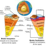 Composición Química de la Tierra