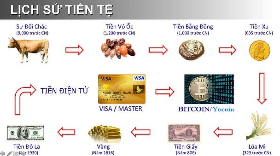 cryptocurrency là gì? 2