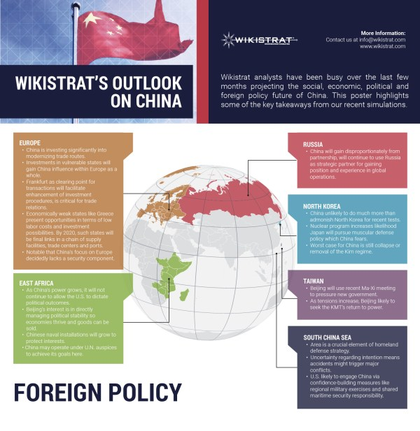 Wikistrat - Outlook on China Foreign Policy poster | Wikistrat
