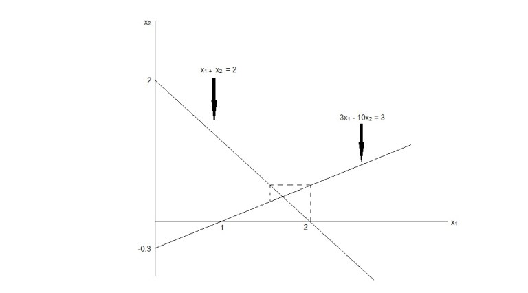 The Gauss-Seidel Iterative Method C++ Example.