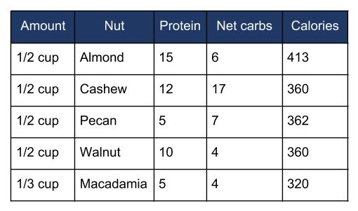 Nut Nutrition