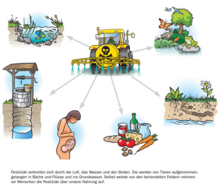 Bauer: Sieht Felder als Entsorgungsdeponie