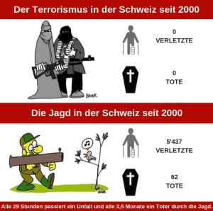 Die Jagd in der Schweiz seit 2000