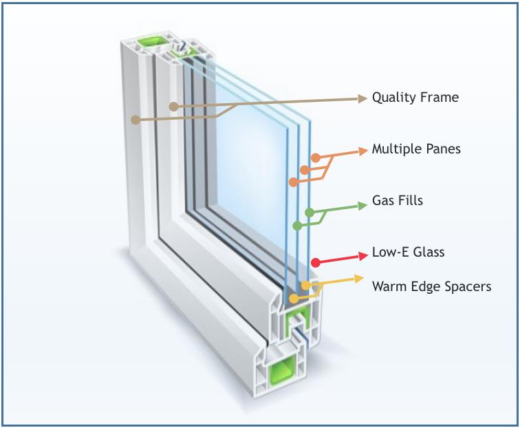 Energy Star Windows