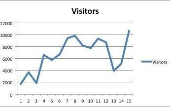 Passed 100.000 visitors for our website