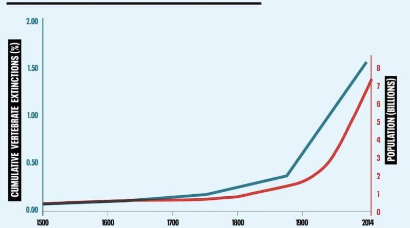 Demographic change and biodiversity loss