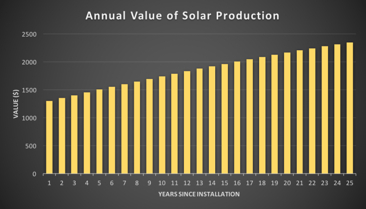Annual Value of Solar Production