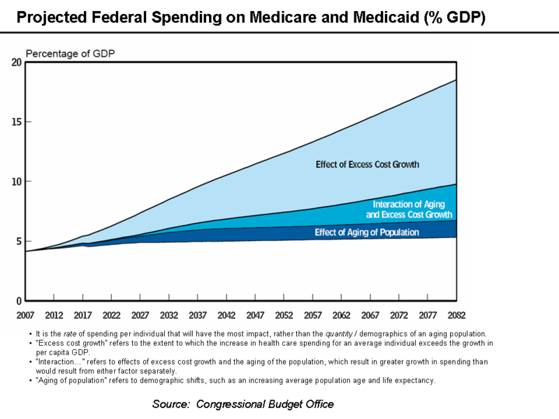 800px-Medicare_and_Medicaid_GDP_Chart