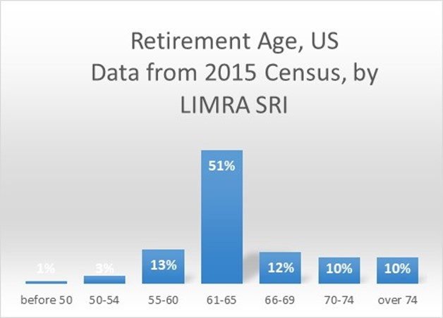 retirement ages