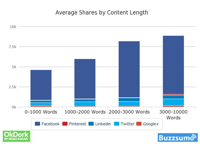 7 Top Tips for Getting More Blog Post Shares