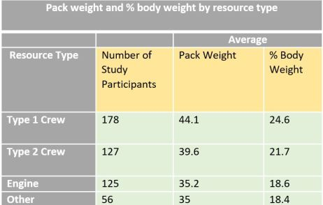 Pack Weight Body Weight Chart