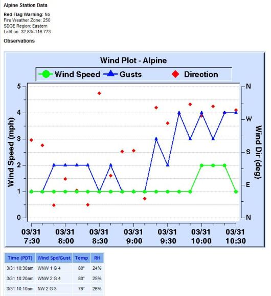 SDGE weather station data