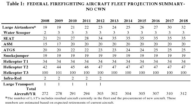 Air tanker numbers, projected through 2018
