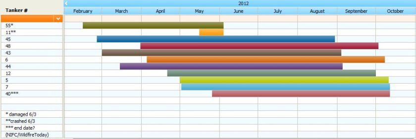 Air Tanker contract dates-2012