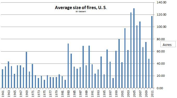 Average size wildfires, 1961-2011