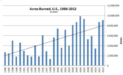 2012: Third highest number of wildfire acres burned