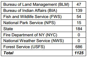 Resources assigned in Eastern Area, November 6, 2012