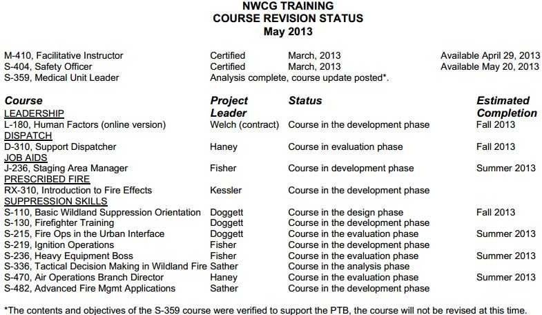 NWCG course revision status, May, 2013