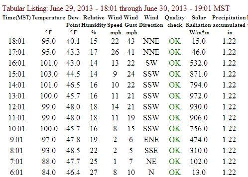 Data from Stanton RAWS weather station, near Yarnell, AZ