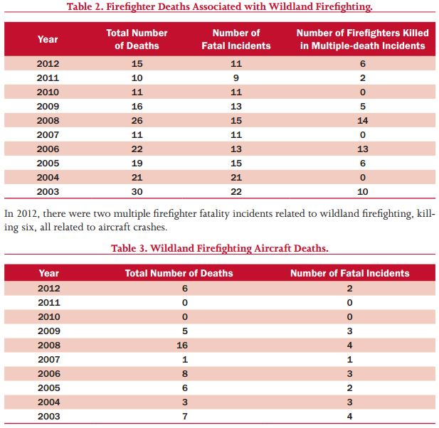 Wildland firefighter fatalities, aircraft, 2003 - 2012