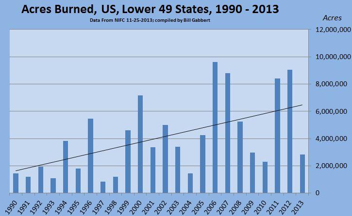 Acres burned lower 49 states, 1990 - 2013