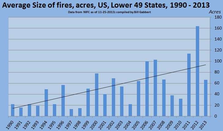 Average size of wildfires, annually, lower 49 states, 1990-2013
