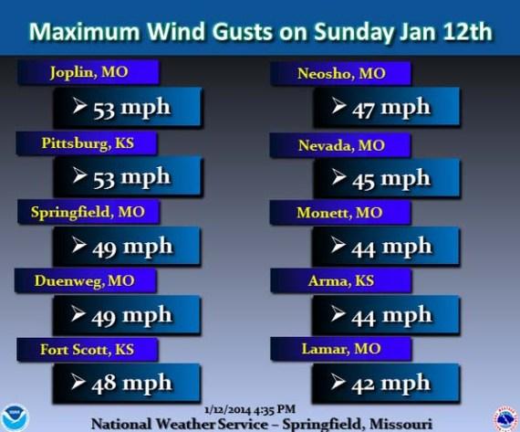 Wind speeds in Missouri and Kansas,  January 12, 2014