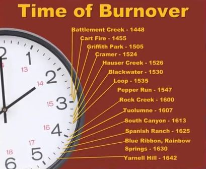 Time of fatal burnovers on wildland fires