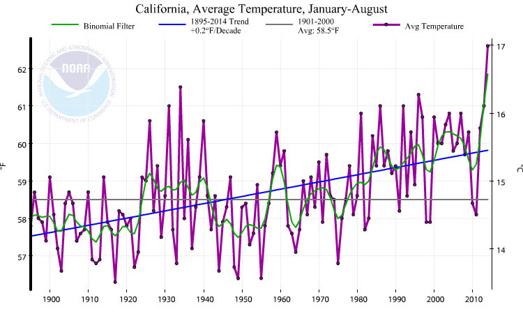 California, average temperature, January through August