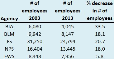 Number of employees land management agencies