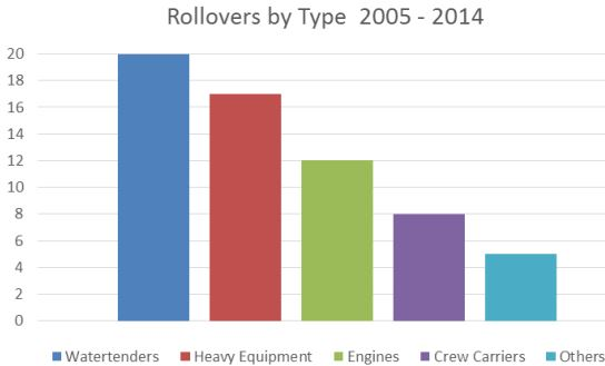 wildfire Vehicle rollovers by type of vehicle