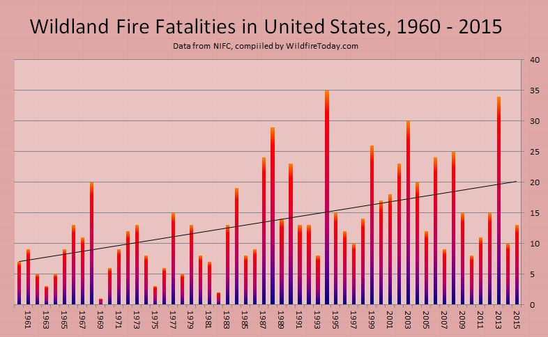 wildland firefighter Fatalities 1960-2015