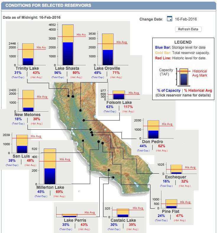 California reservoirs still suffering from drought