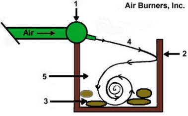 air curtain
