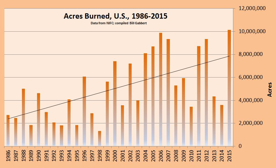 acres burned US 1986-2015