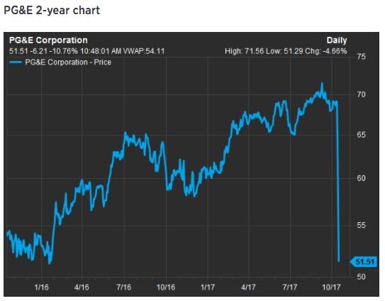 Stock price of PG&E