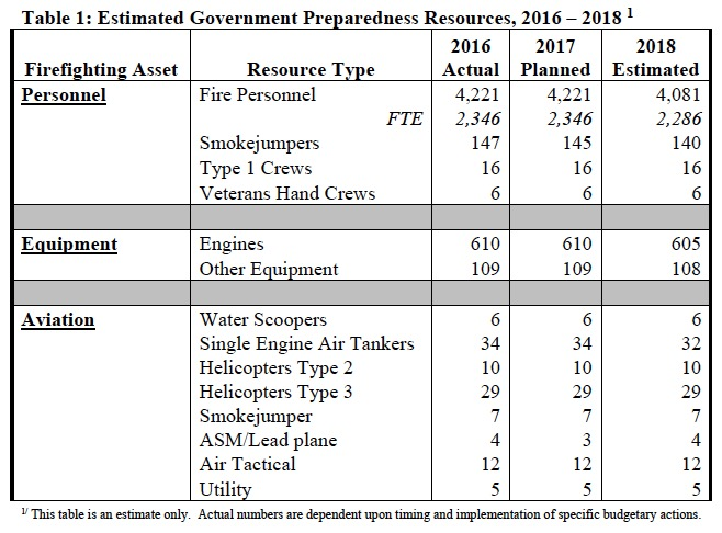 Department of the Interior Fire Preparedness funding for FY 2018